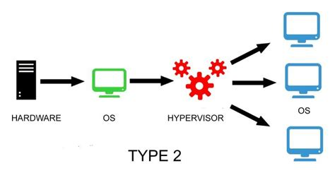 What is hypervisor? | Oracle VirtualBox