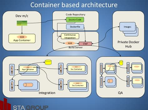 Private Cloud with Open Stack, Docker