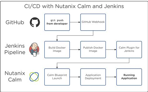 Creating a CI/CD Pipeline with Nutanix Calm and Jenkins