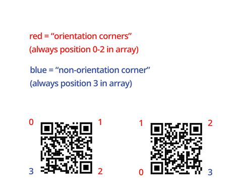 android - Orientation corners of a QR-code - Stack Overflow