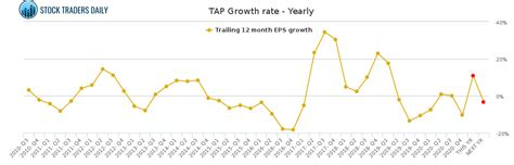 TAP / Molson Coors Brewing Clb Stock Growth Rate Chart