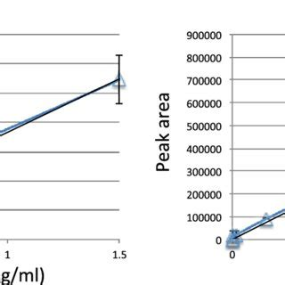 Calibration curves of a standard serum sample spiked in